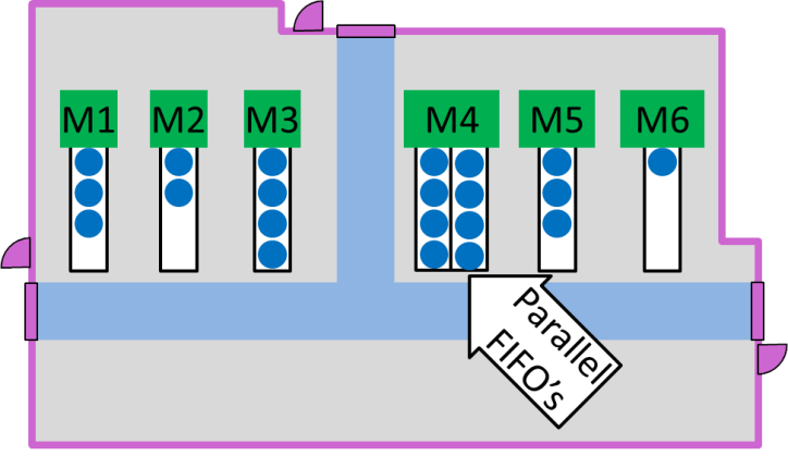 Parallel FIFO Layout