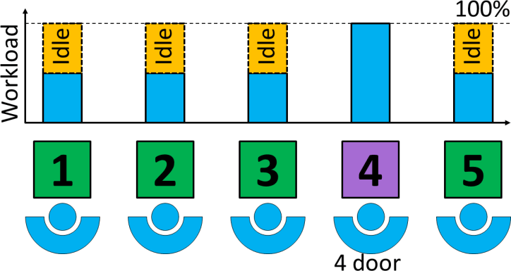 Pulsed Line Busy 4 Door