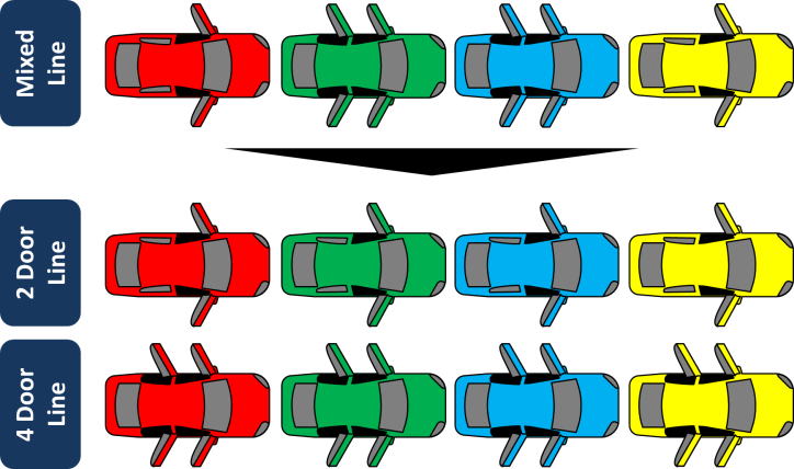 Split Assembly Line by product Type