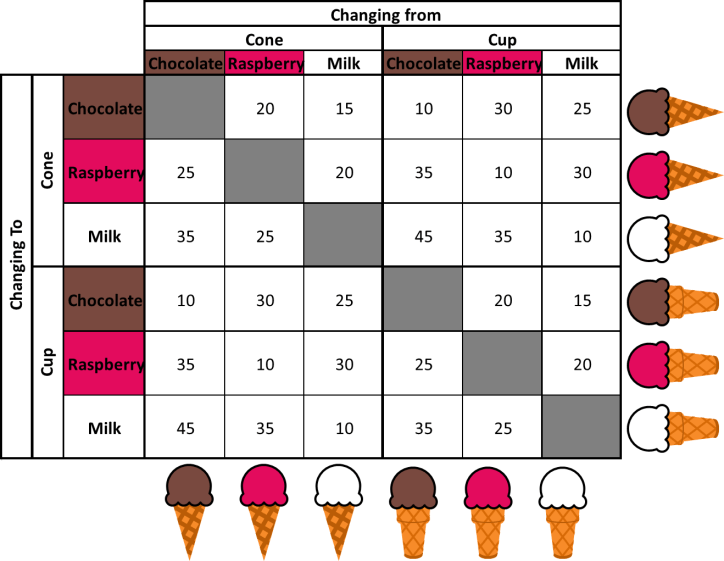 Ice Cream Change Over Matrix 3 Flavors and 2 Cones