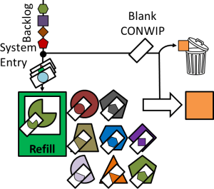 CONWIP system