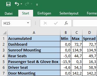 Excel Sample Station Peak Under Over and Spread