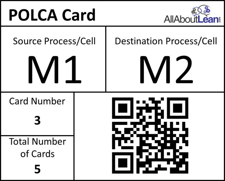 POLCA Card Example