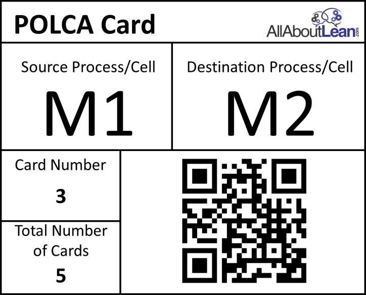 POLCA Card Example