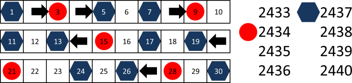 Sequencing Example Product 2 Shuffling