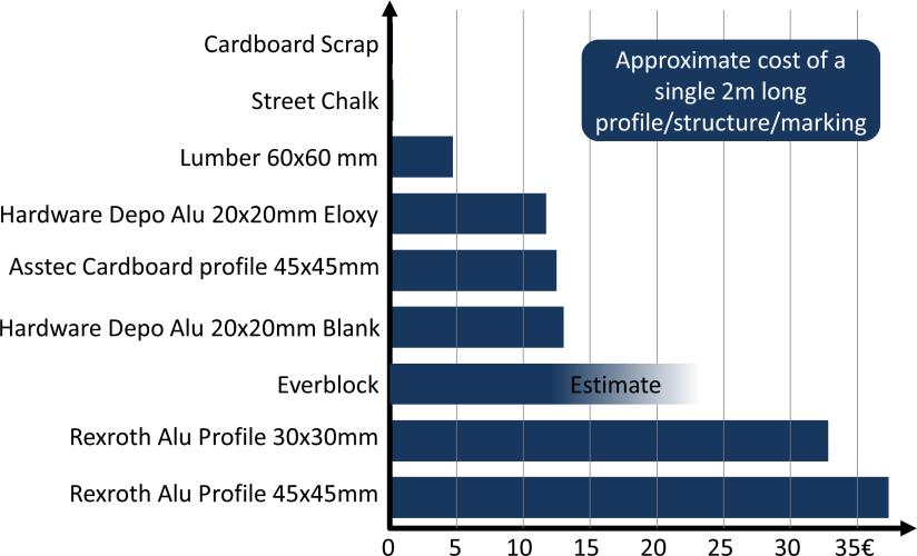 Cardboard Engineering Cost Comparison