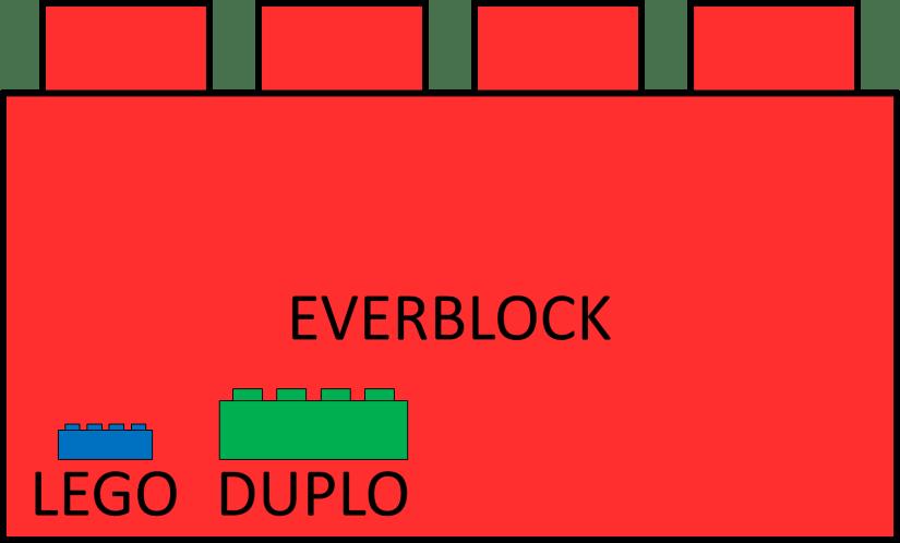 LEGO DUPLO EVERBLOCK