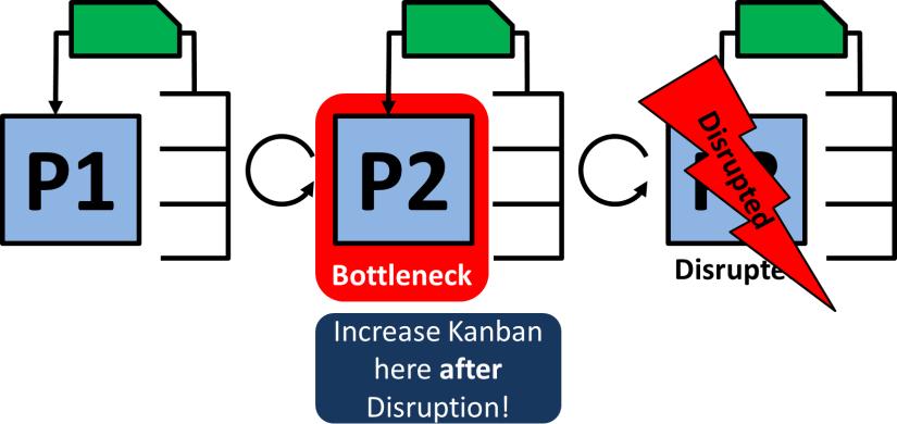 Extra Kanban Disrupt after Bottleneck