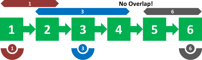 UpDown Trained Stations No Overlap