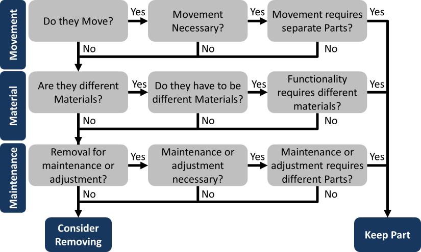 DFMA Logic Tree Remove Part
