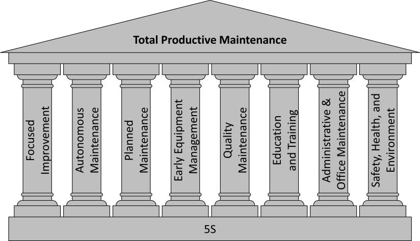 Eight Pillars of TPM