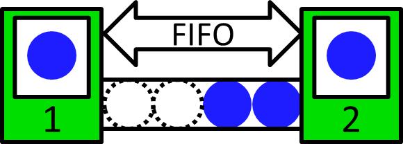 AllAboutPull FIFO