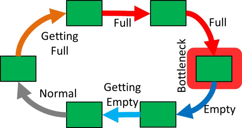 Bosch Nexeed Heat Map