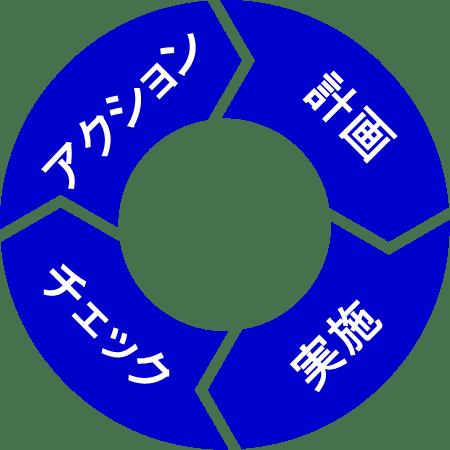 Japanese Version PDCA 1951