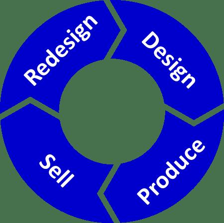 Original Deming Cycle