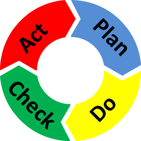 The Key to Lean – Plan, Do, Check, Act! | AllAboutLean.c