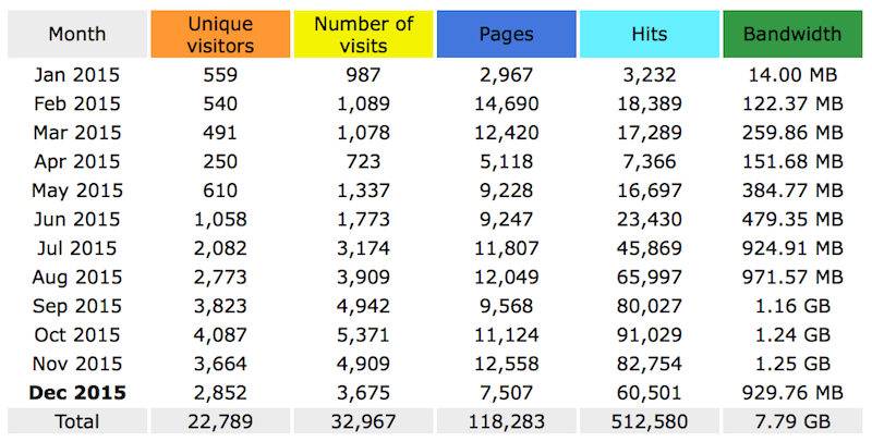 All About Notebook Stat as of 25Dec15