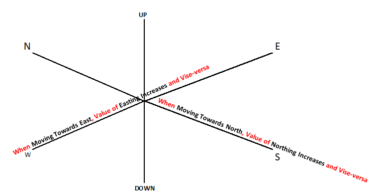 Piping coordinate system