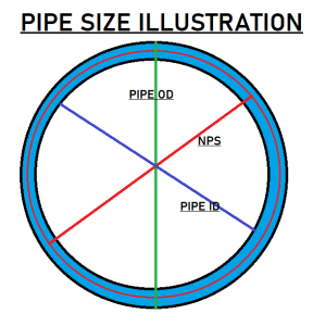 PIPE SIZE ILLUSTRATION