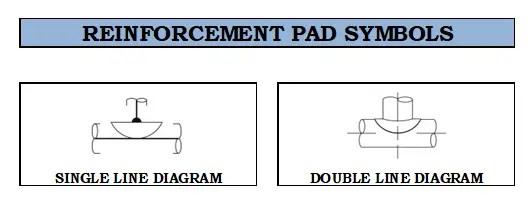 Symbol of RF pad