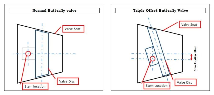 Triple offset butterfly valve Third offset