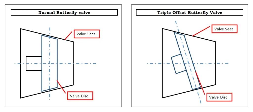 Triple offset butterfly valve first offset