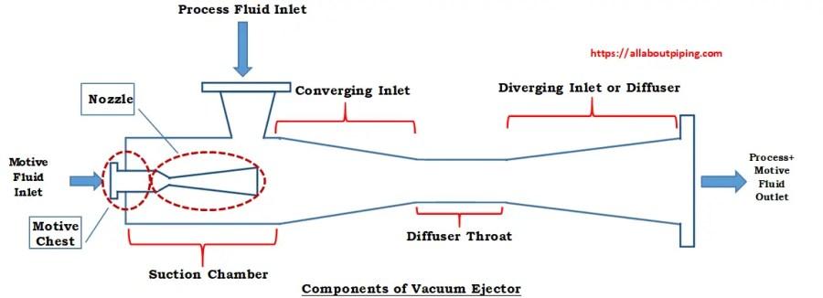 Components of Vacuum Ejector