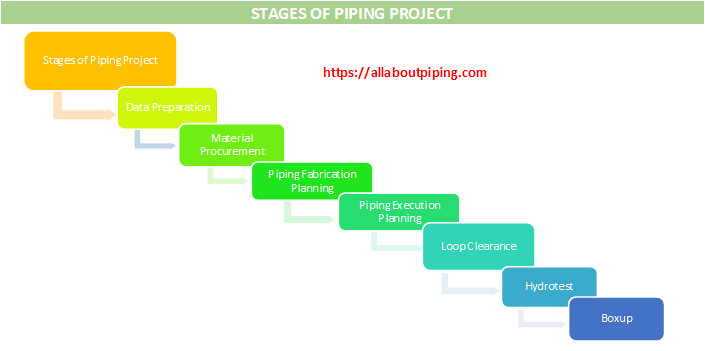 STAGES OF PIPING PROJECT