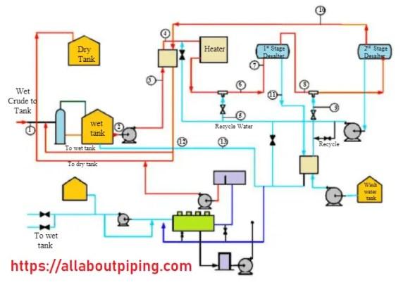 Sketchmatic diagram of desalting