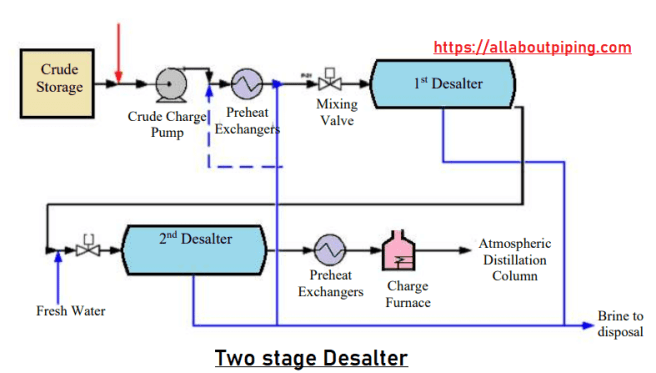 Two stage desalter