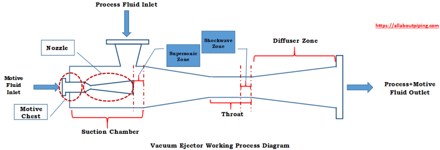 Working principle of vacuum ejector