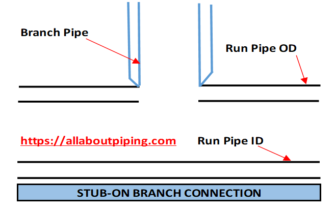 STUB-ON BRANCH CONNECTION