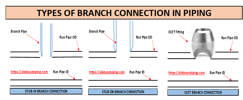 TYPES OF BRANCH CONNECTION IN PIPING