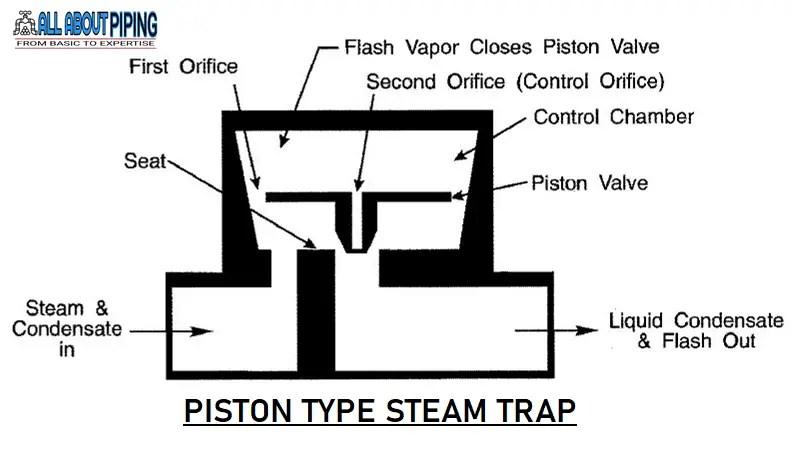 PISTON STEAM TRAP