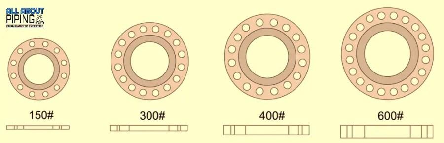 Flange size as per Flange pressure rating