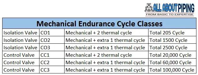 Endurance class for valve fugitive emission testing