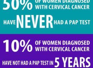 Cervical cancer/vailranchpharmacy.com