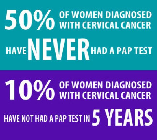 Cervical cancer/vailranchpharmacy.com