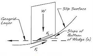 Internal Compound Stability for Retaining Walls