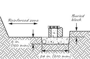 Reinforced Retaining Wall Construction