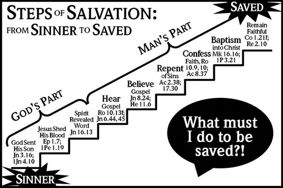 Five Steps to Salvation