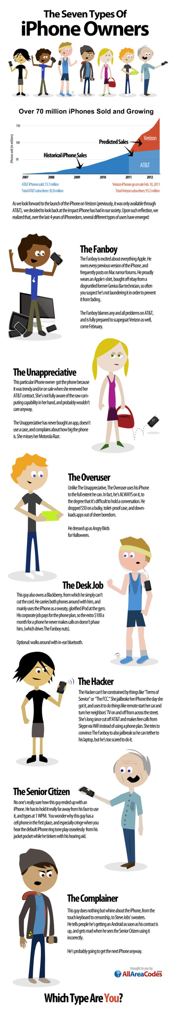 7 Types of iPhone Users by All Area Codes