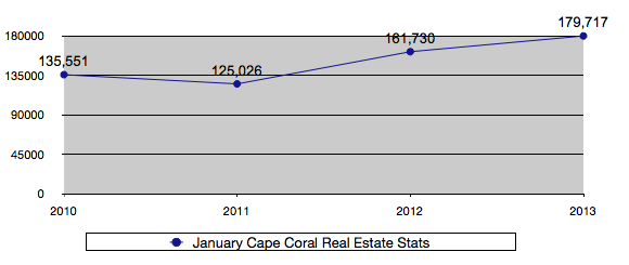 January 2010-2013 Cape Coral Average Real Estate Sales Price