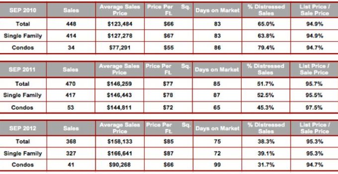 September All Cape Coral Zip Code Stats 2010-2012