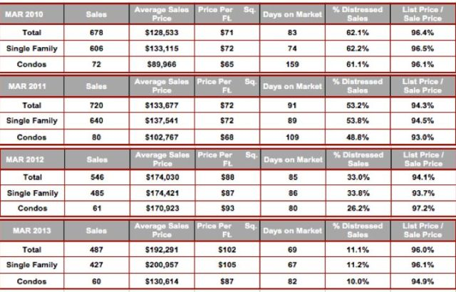 March All Cape Coral Zip Code Stats 2010-2013
