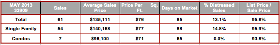 May 2013 Cape Coral 33909 Zip Code Real Estate Stats