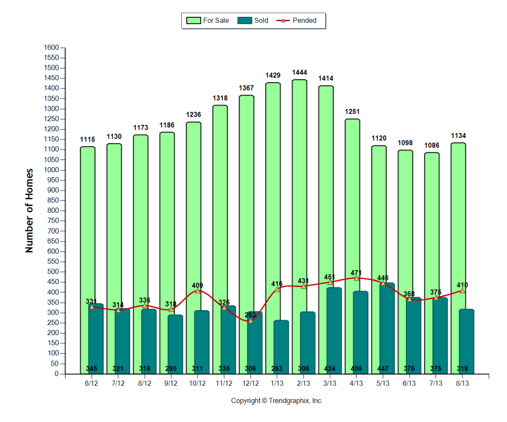 Cape Coral number of homes for sale June 2012 to August 2013