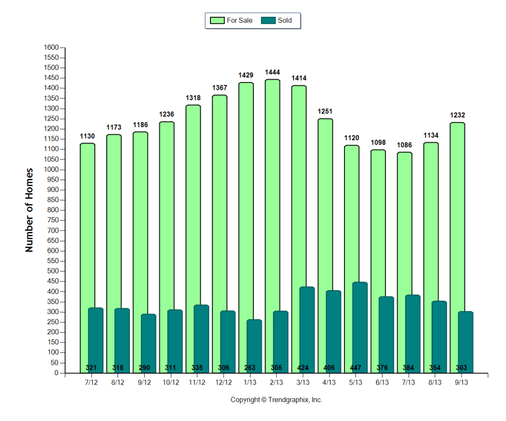 Cape Coral number of homes for sale July 2012 to September 2013