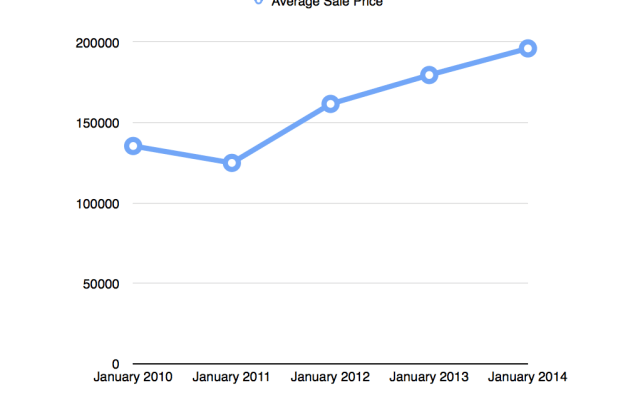 January 2010-2014 Cape Coral Average Sale Price