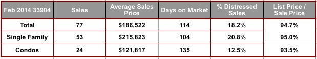 February 2014 Cape Coral 33904 Zip Code Real Estate Statistics